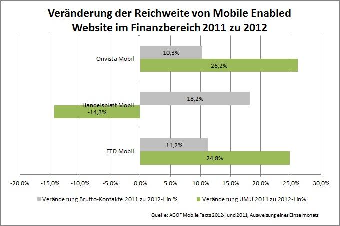 veränderung-mobile-websites-agof