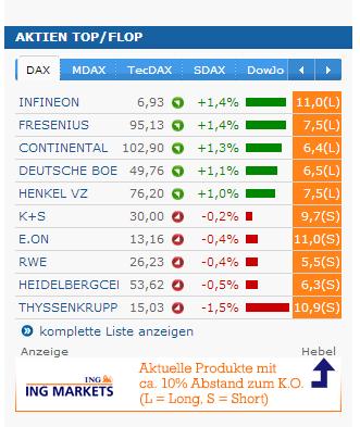 Aktien Top / Flop-Liste